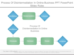 Process Of Disintermediation In Online Business Ppt Powerpoint Slides Rules