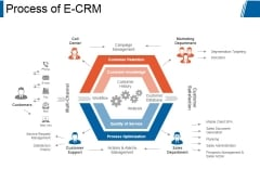 Process Of E Crm Ppt PowerPoint Presentation Clipart