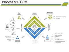 Process Of E Crm Ppt PowerPoint Presentation Ideas File Formats
