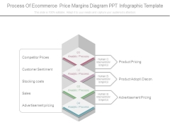 Process Of Ecommerce Price Margins Diagram Ppt Infographic Template