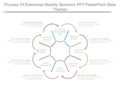 Process Of Enterprise Mobility Solutions Ppt Powerpoint Slide Themes
