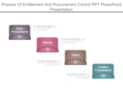 Process Of Entitlement And Procurement Control Ppt Powerpoint Presentation