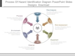 Process Of Hazard Identification Diagram Powerpoint Slides Designs Download