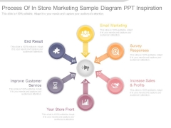 Process Of In Store Marketing Sample Diagram Ppt Inspiration