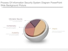Process Of Information Security System Diagram Powerpoint Slide Background Picture