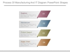 Process Of Manufacturing And It Diagram Powerpoint Shapes