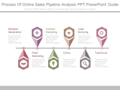 Process Of Online Sales Pipeline Analysis Ppt Powerpoint Guide