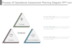 Process Of Operational Assessment Planning Diagram Ppt Icon