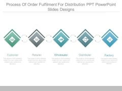 Process Of Order Fulfilment For Distribution Ppt Powerpoint Slides Designs