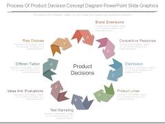 Process Of Product Decision Concept Diagram Powerpoint Slide Graphics