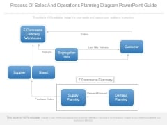 Process Of Sales And Operations Planning Diagram Powerpoint Guide