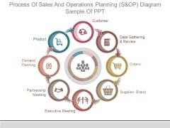 Process Of Sales And Operations Planning S And Op Diagram Sample Of Ppt