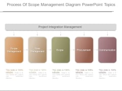Process Of Scope Management Diagram Powerpoint Topics