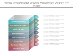 Process Of Stakeholder Lifecycle Management Diagram Ppt Images