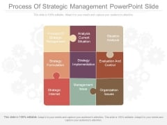 Process Of Strategic Management Powerpoint Slide