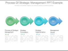 Process Of Strategic Management Ppt Example