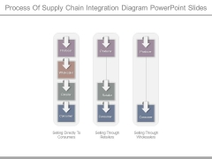 Process Of Supply Chain Integration Diagram Powerpoint Slides
