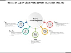 Process Of Supply Chain Management In Aviation Industry Ppt PowerPoint Presentation Summary Clipart