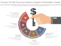 Process Of Total Sourcing Solutions Diagram Presentation Visuals