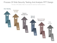 Process Of Web Security Testing And Analysis Ppt Design