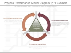 Process Performance Model Diagram Ppt Example