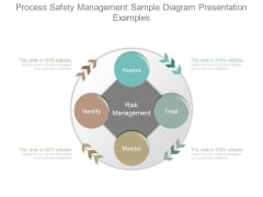 Process Safety Management Sample Diagram Presentation Examples