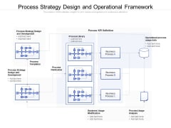 Process Strategy Design And Operational Framework Ppt PowerPoint Presentation Gallery Ideas PDF