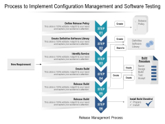 Process To Implement Configuration Management And Software Testing Ppt PowerPoint Presentation Infographic Template Background Images PDF