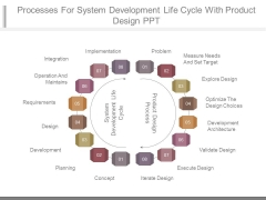 Processes For System Development Life Cycle With Product Design Ppt