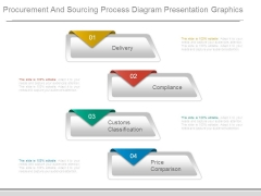 Procurement And Sourcing Process Diagram Presentation Graphics