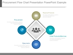 Procurement Flow Chart Presentation Powerpoint Example