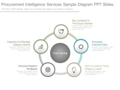 Procurement Intelligence Services Sample Diagram Ppt Slides