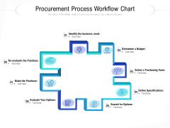 Procurement Process Workflow Chart Ppt PowerPoint Presentation Slides Example File PDF