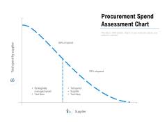 Procurement Spend Assessment Chart Ppt PowerPoint Presentation Model Introduction