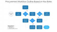 Procurement Workflow Outline Based On Key Roles Ppt Model Topics PDF