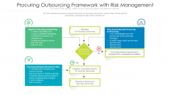 Procuring Outsourcing Framework With Risk Management Ppt Pictures Graphic Tips PDF