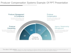 Producer Compensation Systems Example Of Ppt Presentation