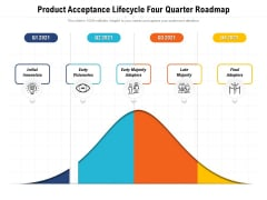 Product Acceptance Lifecycle Four Quarter Roadmap Background
