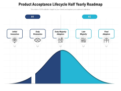 Product Acceptance Lifecycle Half Yearly Roadmap Demonstration