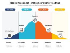 Product Acceptance Timeline Four Quarter Roadmap Designs