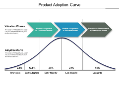 Product Adoption Curve Ppt PowerPoint Presentation Summary Background Designs