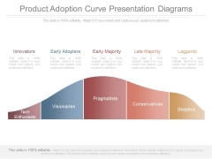 Product Adoption Curve Presentation Diagrams