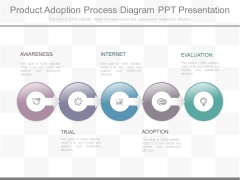 Product Adoption Process Diagram Ppt Presentation