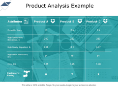 Product Analysis Example Ppt PowerPoint Presentation Slides Infographics