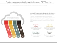 Product Assessments Corporate Strategy Ppt Sample