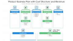 Product Business Plan With Cost Structure And Revenue Ppt Slides Background PDF