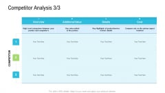 Product Commercialization Action Plan Competitor Analysis Overview Elements PDF