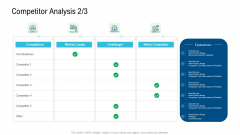 Product Commercialization Action Plan Competitor Analysis Service Infographics PDF