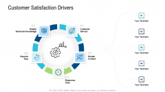 Product Commercialization Action Plan Customer Satisfaction Drivers Icons PDF