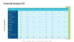 Product Commercialization Action Plan Financial Analysis Sales Structure PDF